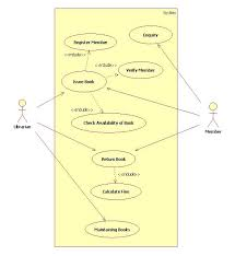 Diagram definition a case study with the uml class diagram   Buy     UML Class diagram for Vending Machine