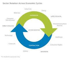 Cyclical Investing And Trading Chart How To Beat The Market With Sector Rotation Seeking Alpha