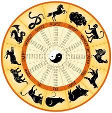 Резултат с изображение за зодиак