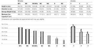 Gas Cylinder Size Chart Gas Bottle Gas Bottle Size Chart