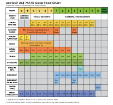 Growells Ultimate Coco Feed Chart Download Yours