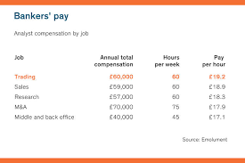 Which Junior Bankers Earn The Most Per Hour