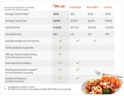 Meal Delivery Service Comparison Chart How Does Diet To Go Compare With Other Diet Delivery Services