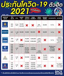 อัปเดตประกันโควิดตัวฮิต ประจำปี 2021 ไปดูกันเลย!