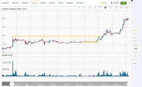 Ethereum Classic Growth Chart Ethereum Price Analysis April 19 26 Cointelegraph
