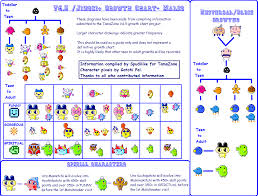 Tamagotchi Familitchi Growth Chart V4 5 Male In 2019 Character Drawing Diagram Chart