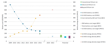 Electric Vehicle Battery Energy Density And Cost Graph