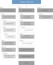 Amc Organization Chart Power Financial Corporation Organization Chart