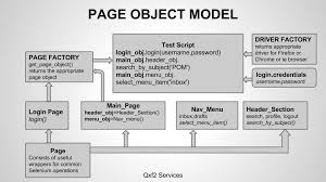 page object model cles