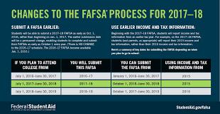 Financial Aid Income Chart 2016 Www Bedowntowndaytona Com