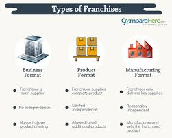 what is franchising comparehero my types of franchises