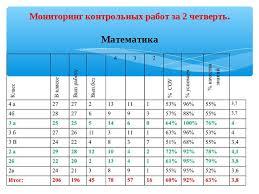 Презентация Итоги учебной деятельности начальной школы за  Мониторинг контрольных работ за 2 четверть Математика