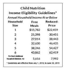 Annual Income Guidelines Set For School And Day Care Meals