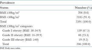 Bmi Categories View Image