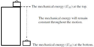 gravity and mechanical energy derived
