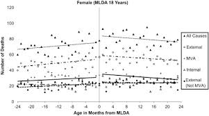 - Sciencedirect Laws Mortality In On Drinking-age Of Canada Impacts 1980–2009
