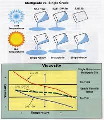 Sae Oil Viscosity Temperature Chart How Does Multigrade Oil Work Socratic