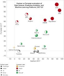 Magic Depth Chart 2017 Forrester Vs Gartner On Data Science Platforms And Machine