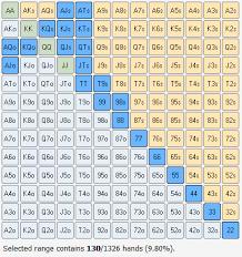 Preflop Calling Range Chart In Depth Hand Range Analysis Jonathan Little