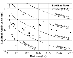 Richter Size Chart Earthquake Size