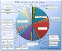 Federal Spending Chart 2011 How The Federal Government Spends Money Truthful Politics