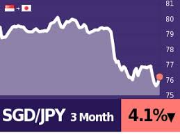 Sgd To Jpy Chart 5 Sgd To Jpy Calculate Compare Save Best Exchange Rates