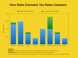 Colorado State Tax Chart Up To Date Local Sales Tax Chart State And Local Sales Tax Rates