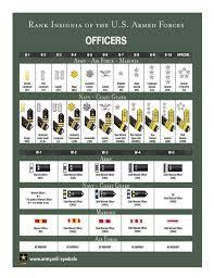 Us Military Rank Chart Pdf Www Bedowntowndaytona Com