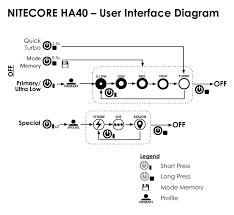Nitecore Comparison Chart Nitecore Ha40 Headlamp Review Civilgear Reviews