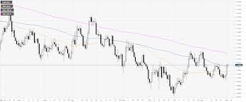 Eur Usd Technical Analysis Euro Clings To Eight Days Highs