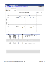 Blood Pressure Forms For Tracking High Blood Pressure Fitness Blood Pressure Chart Blood Pressure
