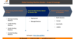 Global Vending Machine Interesting Global Vending Machine Market Size Kbvresearch