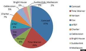 Another Chart That Proves That Comcast Is Becoming A