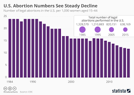 Chart Restrictive Laws Show Effect As U S Abortion Rate