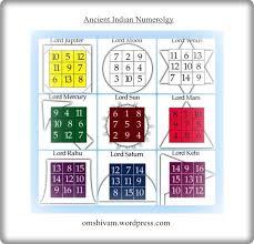 Anka Shastra Ancient Indian Numerology Jai Guru Dev