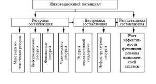 Дипломная работа Формирование инновационного потенциала Дальнего  Дипломная работа Формирование инновационного потенциала Дальнего Востока ru