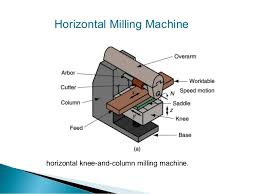 machine tools names. milling machine; 44. highly automated machine tool tools names