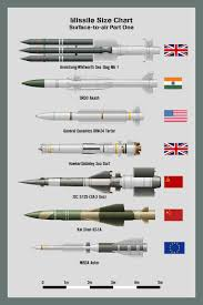 Military Size Chart Pin On Aviation