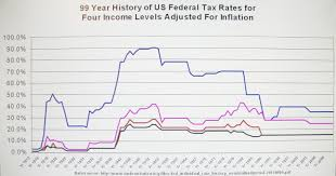 Data Driven Viewpoints A 99 Year History Of Tax Rates In