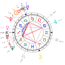 Alexandria Ocasio Cortez Birth Chart Astrology And Natal Chart Of Alexandria Ocasio Cortez Born