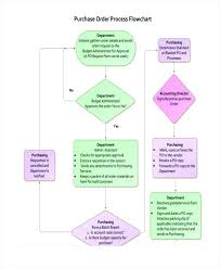 Accounting Flowchart Template Adorable Flow Diagram Examples Accounting Flowchart Template Nice Accounting