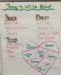 Things To Write About Heart Map Classroom Behavior Tv