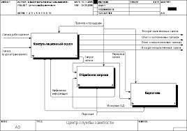 Реферат Разработка информационной системы Служба занятости  Разработка информационной системы Служба занятости