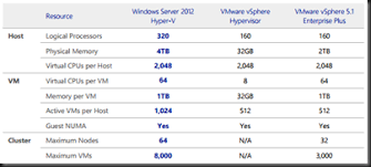 Comparison Of Windows Server 2012 Hyper V Versus Vsphere 5 1