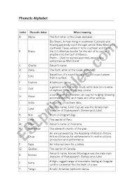 What is the international phonetic alphabet (ipa) used for? Phonetic Alphabet Esl Worksheet By Amandafp