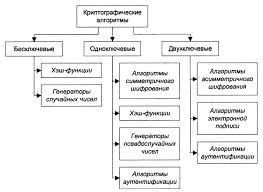 Реферат Ипполитов Виктор Андреевич Разработка и исследование  Классификация криптографических алгоритмов