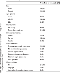 Pdf The Eye Drop Chart A Pilot Study For Improving