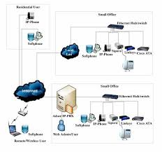 voip smbitadvice blog traditional pbx systems connect phones