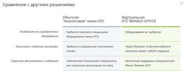 Виртуальная АТС сравнение облачной и офисной АТС Сравнение виртуальной и железной АТС