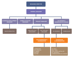 Management Structure Of Kfc Term Paper Example